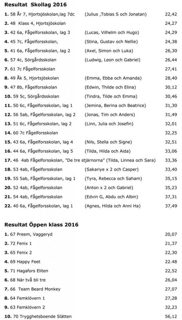 resultat-pangstafetten-2016